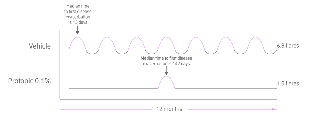 illustration of Protopic effectiness and flare delay